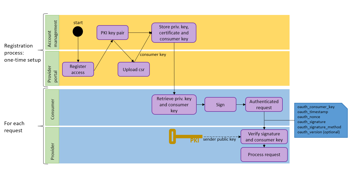 Authentication vs authorization with oauth does it really matter figure 2 oauth registration and usage workflow overview pooptronica